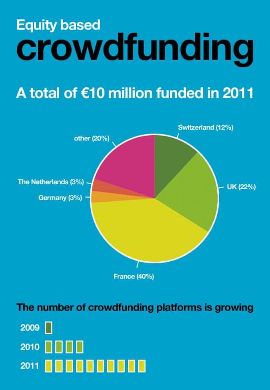 Crowdfunding Infographic 2011